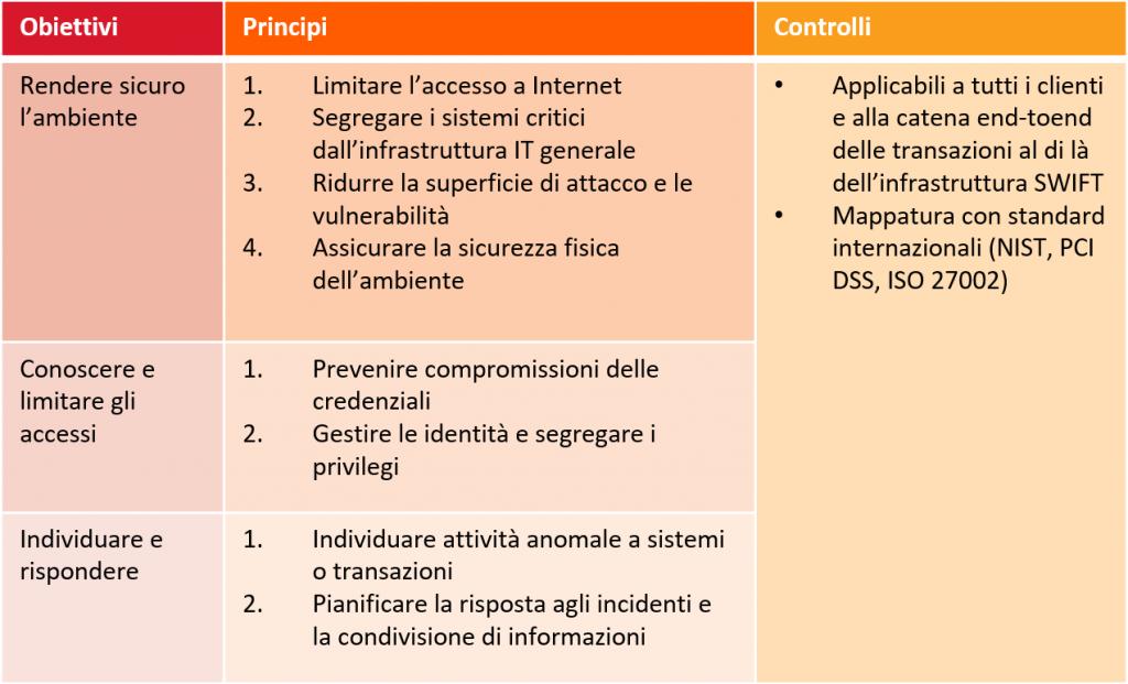 schema_controlli